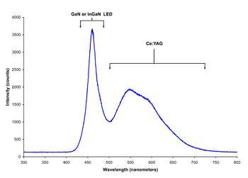 Light-emitting diode ~ Informatics Technology ~ 444